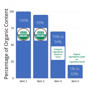 Organic Bar Graph