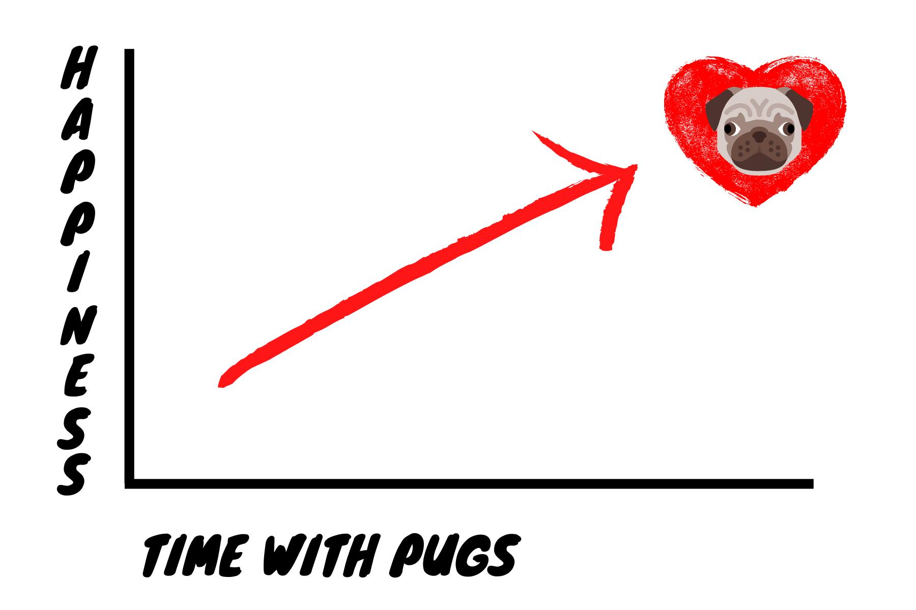 Pug Happiness Chart